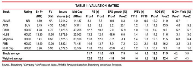 banking stocks valuation