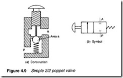 Control valves-0092