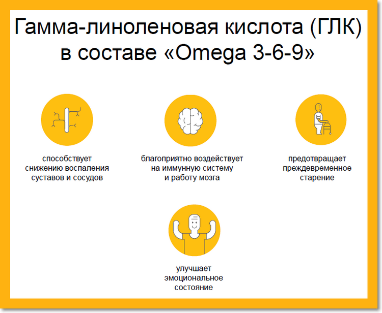 Гамма-линоленовая кислота (ГЛК) в составе «Omega 3-6-9»