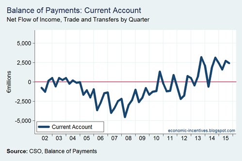 BoP Current Account