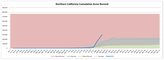 Northern California cumulative acres burned in wildfires, week of 19 August 2015 compared with average. Graph: Northwest Interagency Coordination Center