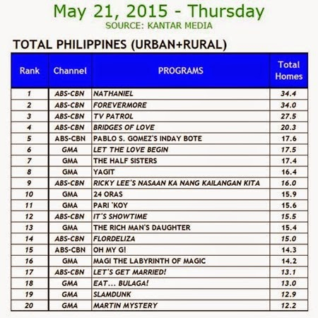 Kantar Media National TV Ratings - May 21, 2015 (Thursday)