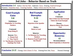 3 John chart