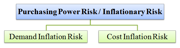 purchasing power or inflationary risk