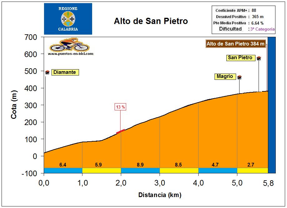 Altimetría Perfil Alto de San Pietro