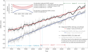 Adjusted and unadjusted satellite altimeter global mean sea level (GMSL) time series (each arbitrarily offset and corrected for ocean-basin expansion). The inset graph shows acceleration. Graphic: Watson, et al., 2015