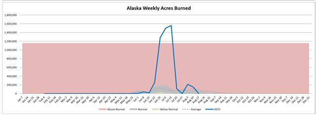Alaska weekly acres burned in wildfires, week of 19 August 2015 compared with average. Graph: Northwest Interagency Coordination Center