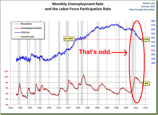unemployment-labor-force-participation-rate