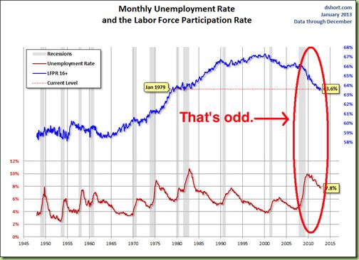 unemployment-labor-force-participation-rate