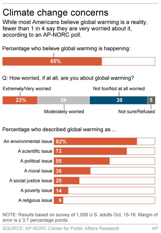 Poll results of climate change concerns of the U.S. public, 15 October 2015. About two out of three Americans accept global warming and the vast majority of those say human activities are at least part of the cause. However, fewer than one in four Americans are extremely or very worried about it, according the poll of 1,058 people. Graphic: Associated Press-NORC Center for Public Affairs Research