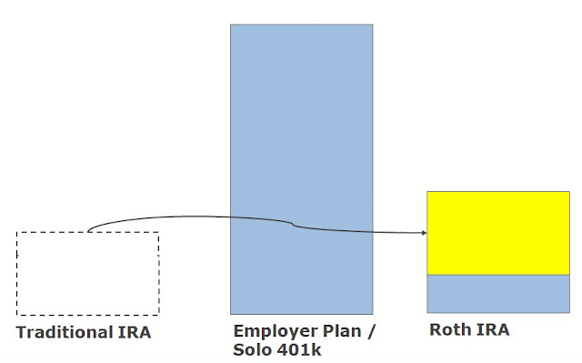 Step 4 - Convert the traditional IRA to Roth IRA