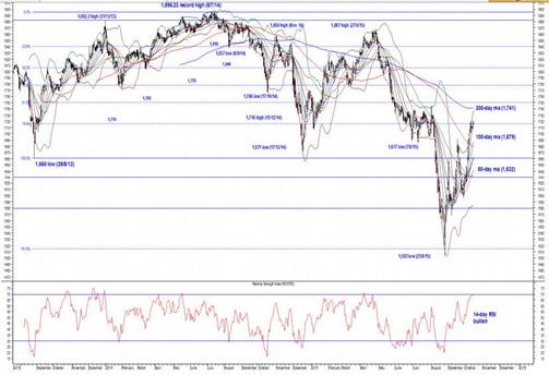 fbm klci chart3