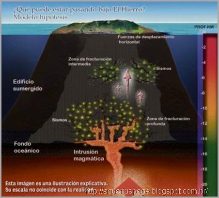 el-hierro-atividades-vulcanicas