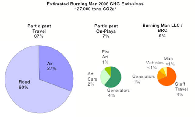 Estimated Climate Impact of Burning Man. Burning Man 2006 generated an estimated 27,000 tons of greenhouse gas (GHG) emissions. This figure includes emissions from participant and staff travel to and from Black Rock City, as well as on-Playa power generation, art cars, fire art and, of course, burning the man. Dividing ~27,000 tons by ~40,000 people yields an estimated ~0.7 tons per Burning Man participant. Graphic: coolingman.org