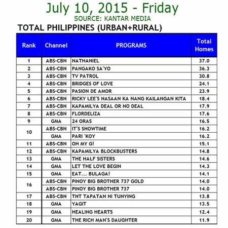 Kantar Media National TV Ratings - July 10, 2015