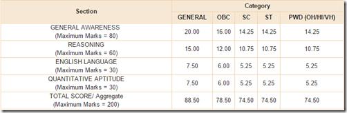 RBI Grade-B phase-i marks