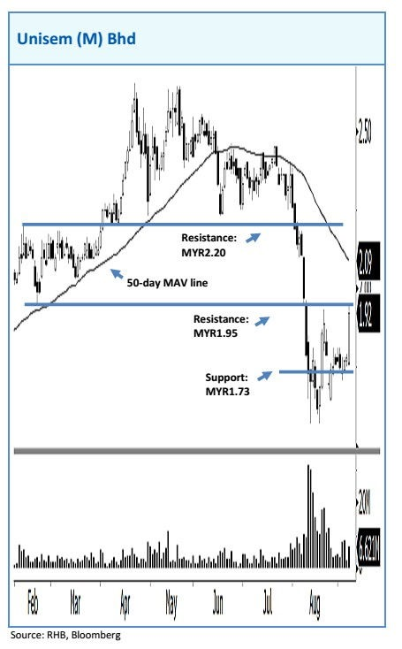 unisem chart analysis