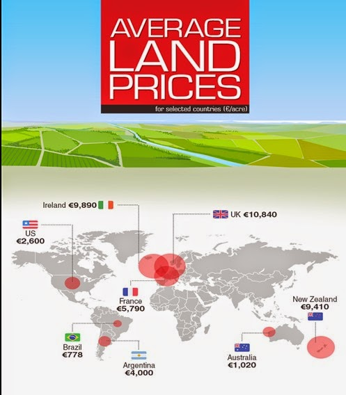 Land-Prices-Infographic (1)