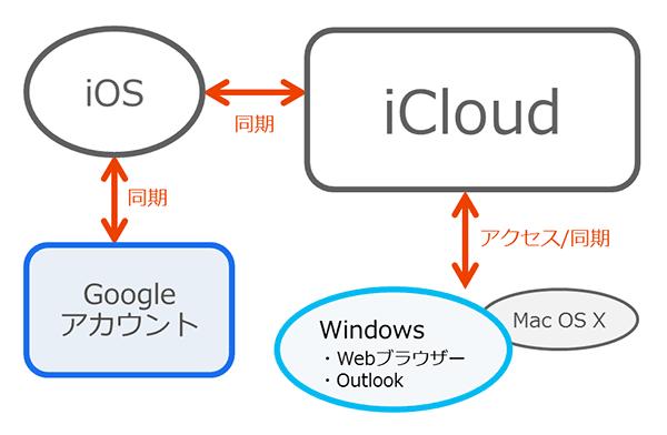 chart_icloudsync