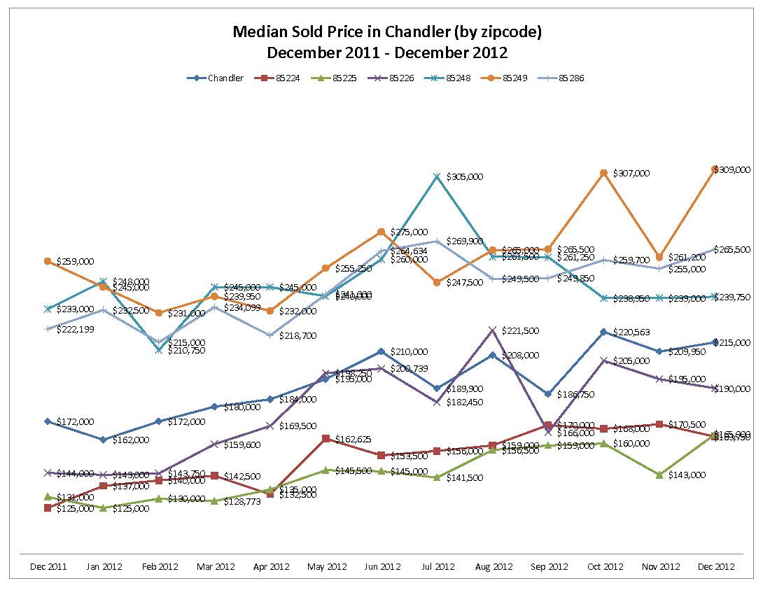 Median Sold Price in Chandler by zipcode December 2011 - December 2012