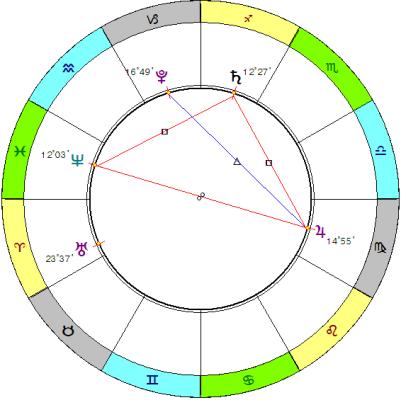 Тау-квадрат Юпитер-Сатурн-Нептун