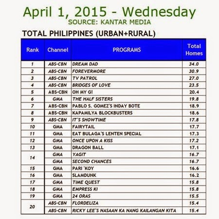 Kantar Media National TV Ratings - April 1, 2015 (Wednesday)