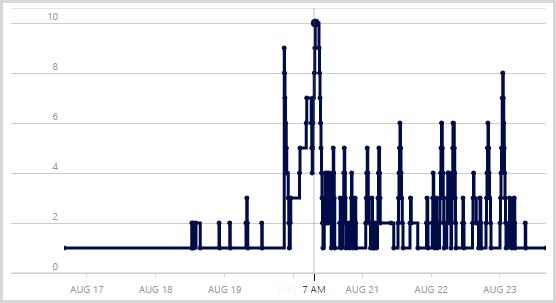 Number of server instances peaking at 10