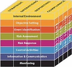 internal control integrated framework