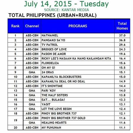 Kantar Media National TV Ratings - July 14, 2015