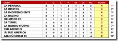 Posiones Clausura Fecha 2 jugada