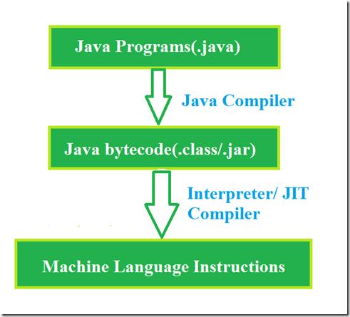 java-platform