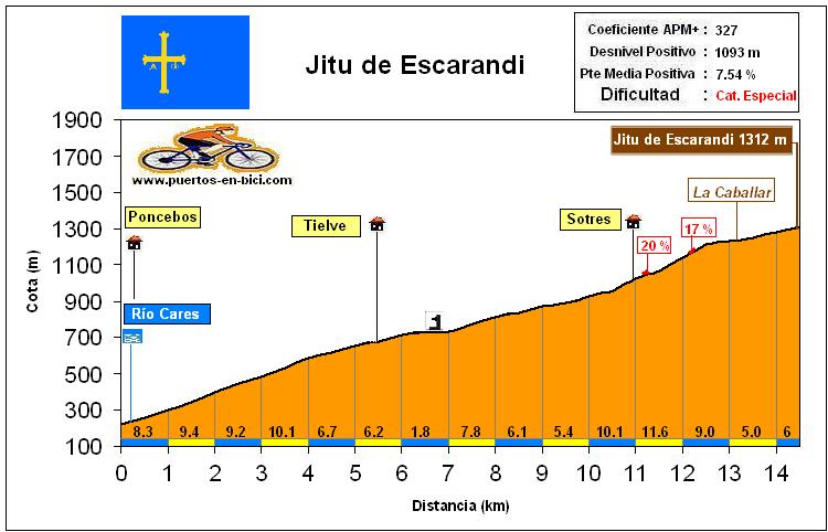 Altimetría Perfil Jito de Escarandi