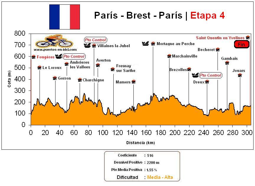 Altimetría Perfil Paris-Brest-Paris(4)