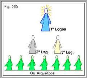 logos-hierarquias-divinas