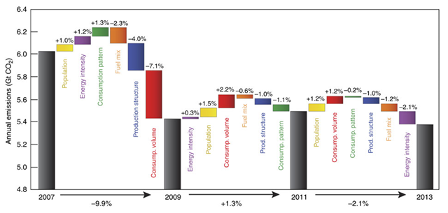 Contributors to changing US CO2 emissions in three two-year periods covering 2007 to 2013. Graphic: Feng, et al., 2015 / Nature Communications