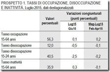 Tassi di occupazione, disoccupazione e inattività. Luglio 2015