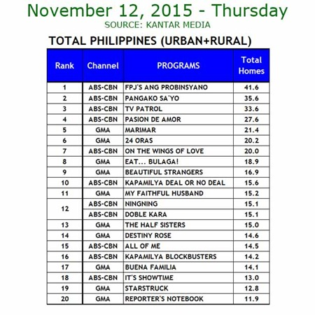 Kantar Media National TV Ratings - Nov. 12, 2015