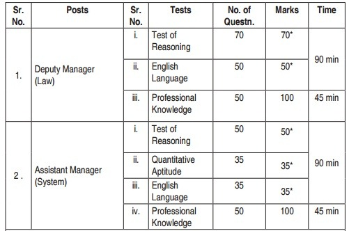 sbi specialist officer exam pattern,SBI specialist officer recruitment 2016 exam booksSBI specialist officer 2016 notification