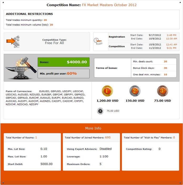 Конкурсы форекс 2012 апр банк