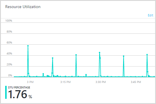 SQL DTUs peaking every 10 minutes