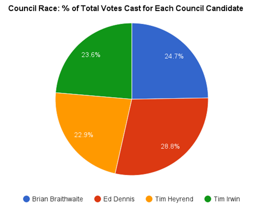 2015-11 Percentage of Total Votes for Council