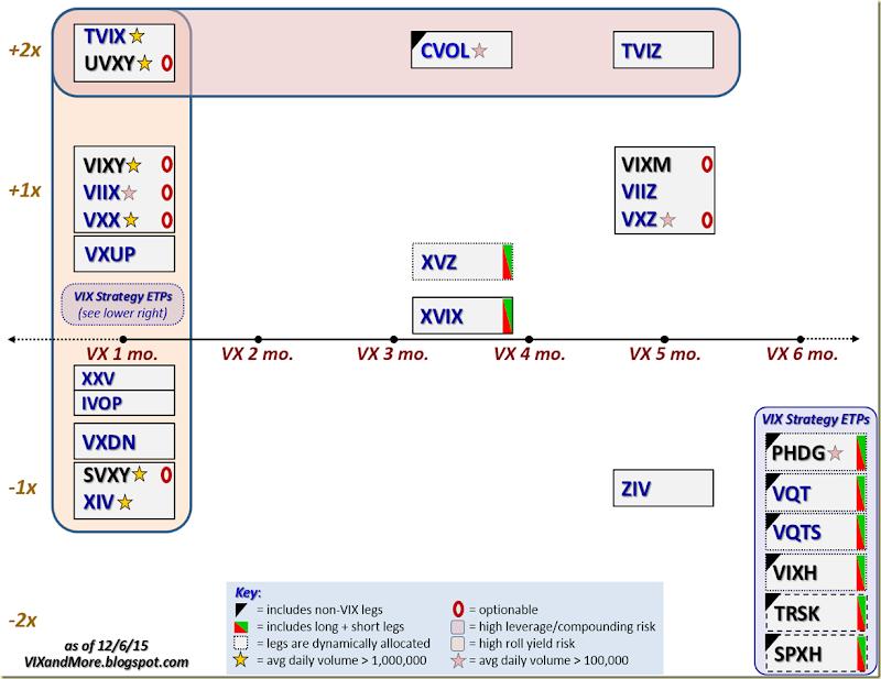 VIX ETPs 120615