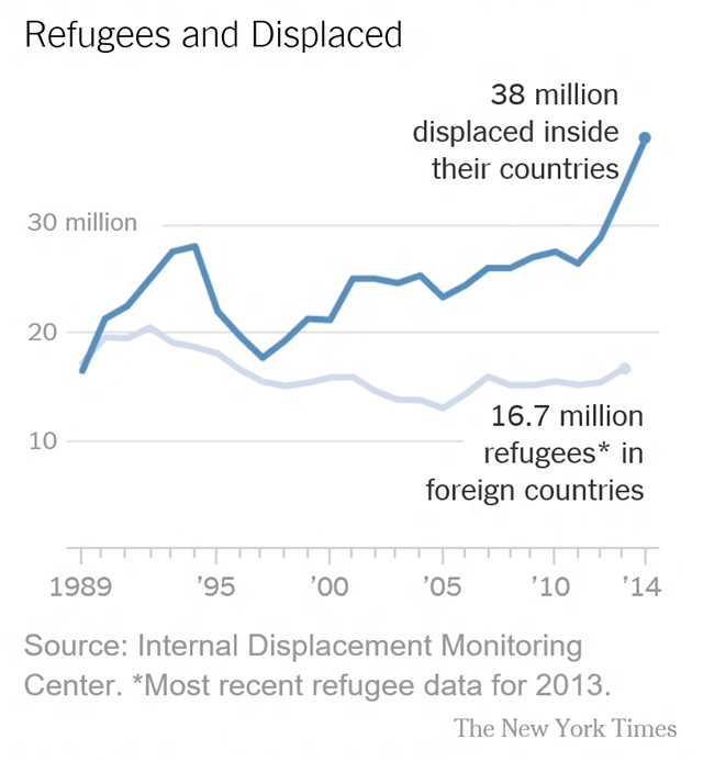Refugees and internally displaced persons, 1989-2013. Graphic: The New York Times