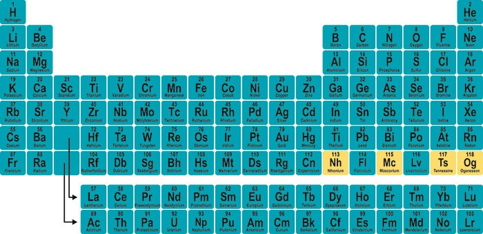 Image of The New Periodic Table of Elements