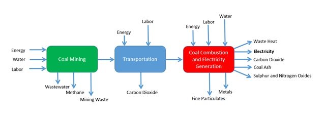 Coal Value Chain