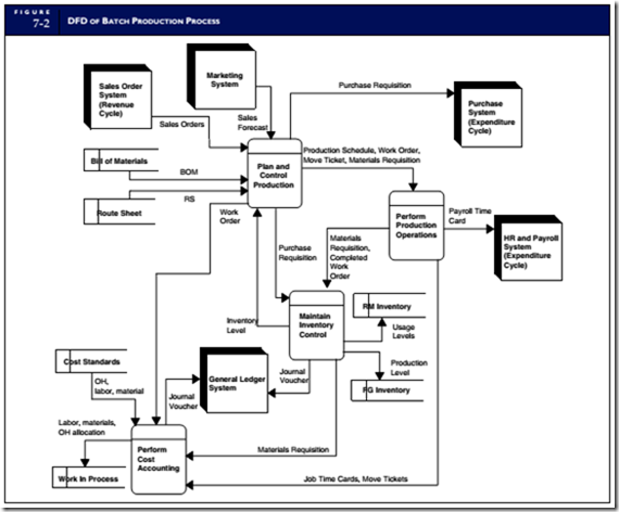 to emphasize the physical flows in the process documents are represented in figure 7 9 as hard copy many organizations today however make this data - Expenditure Cycle Data Flow Diagram