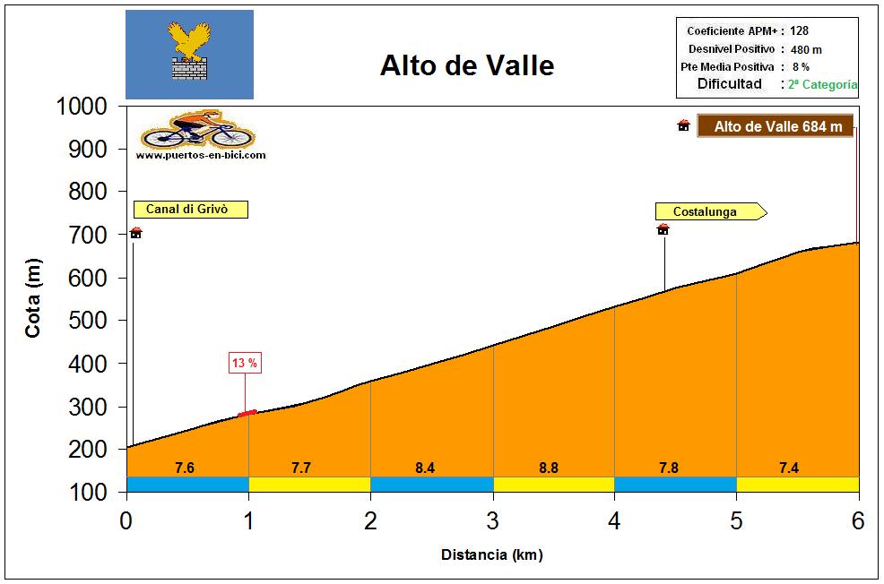 Altimetría Perfil Alto de Valle