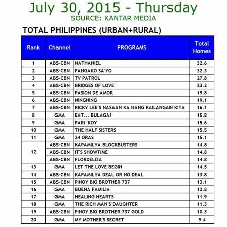 Kantar Media National TV Ratings - July 30, 2015