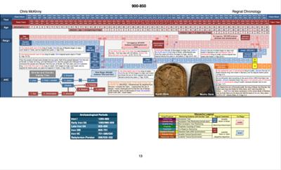 chronology-900-850a-500