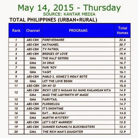 Kantar Media National TV Ratings - May 14, 2015 (Thursday)